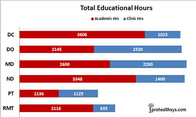 Compare Medical Education Hours